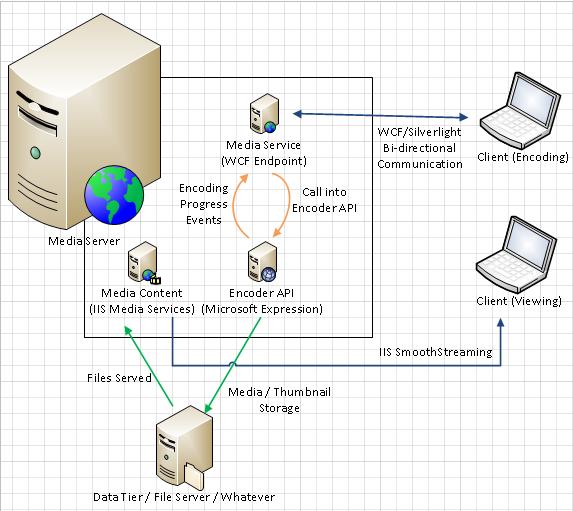 Visio Web Service Diagram, Visio, Free Engine Image For ...